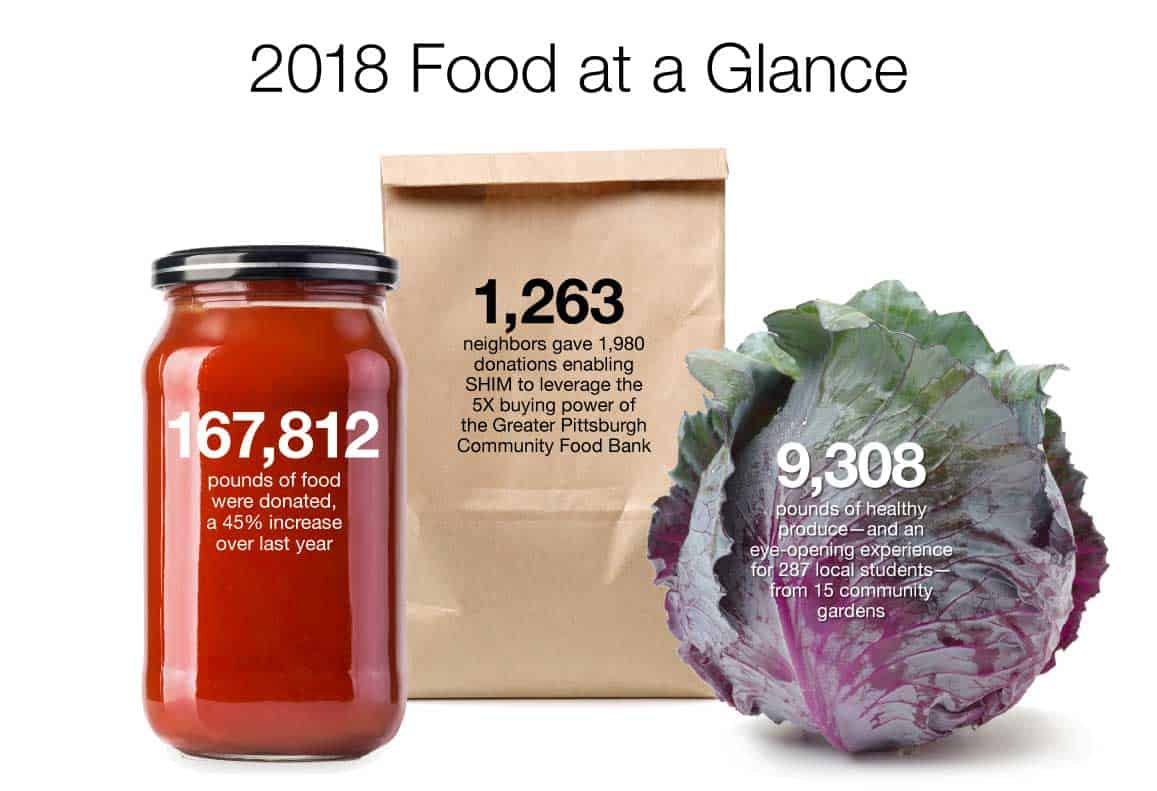 2018 Food at a Glance summary