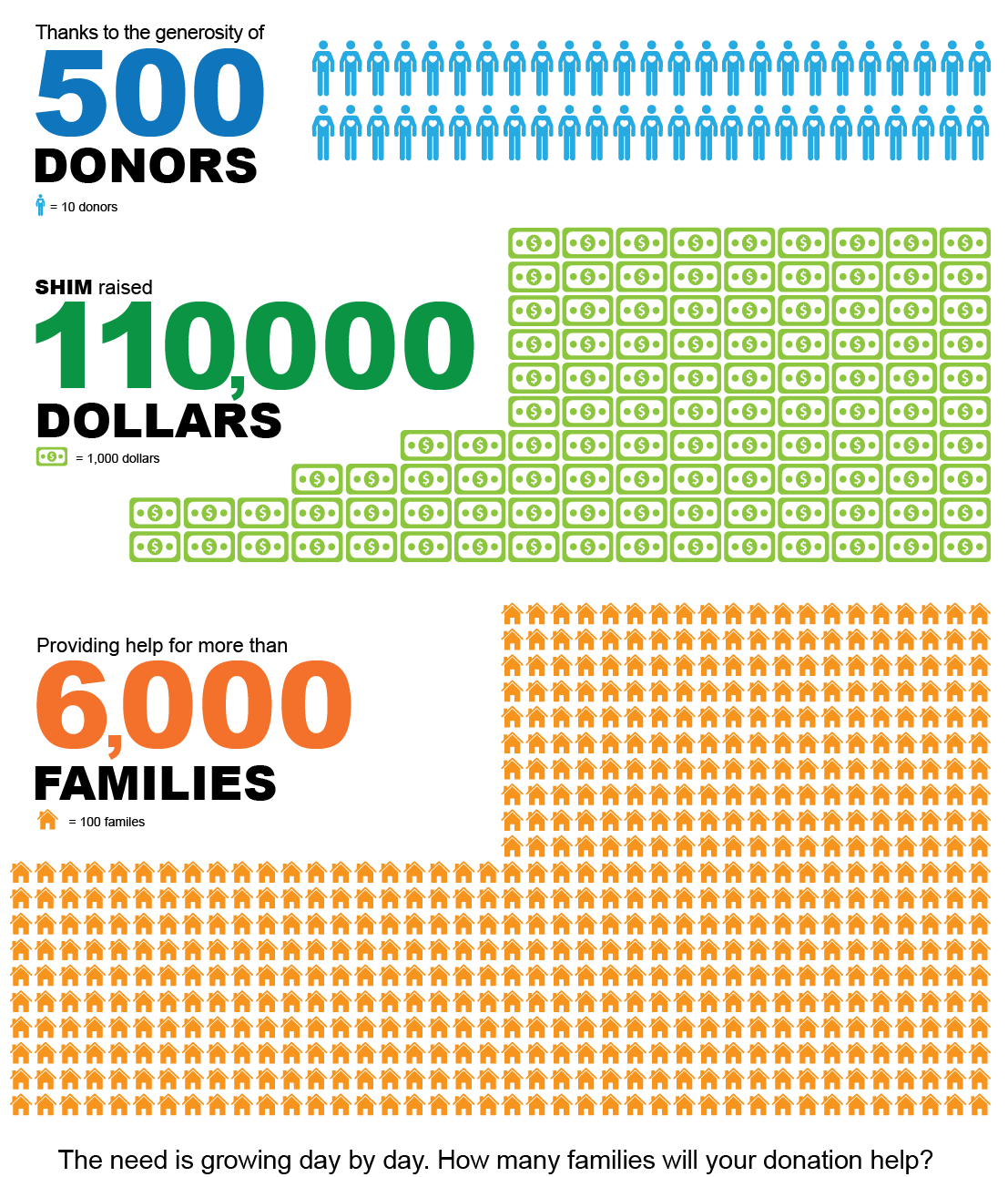 Thanks for the generosity of 500 Donors...