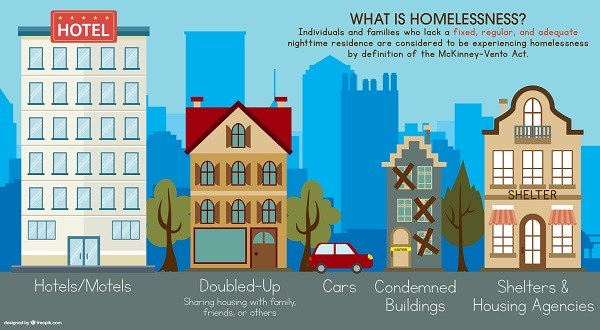 What is homelessness